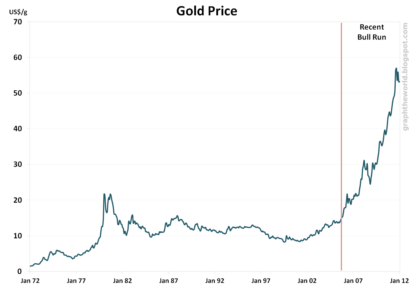 cost of gold per ounce