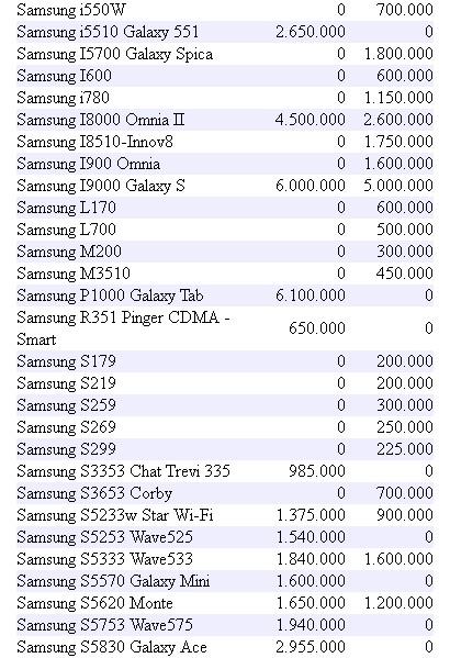 Harga Jual Samsung S3 Yang Seken