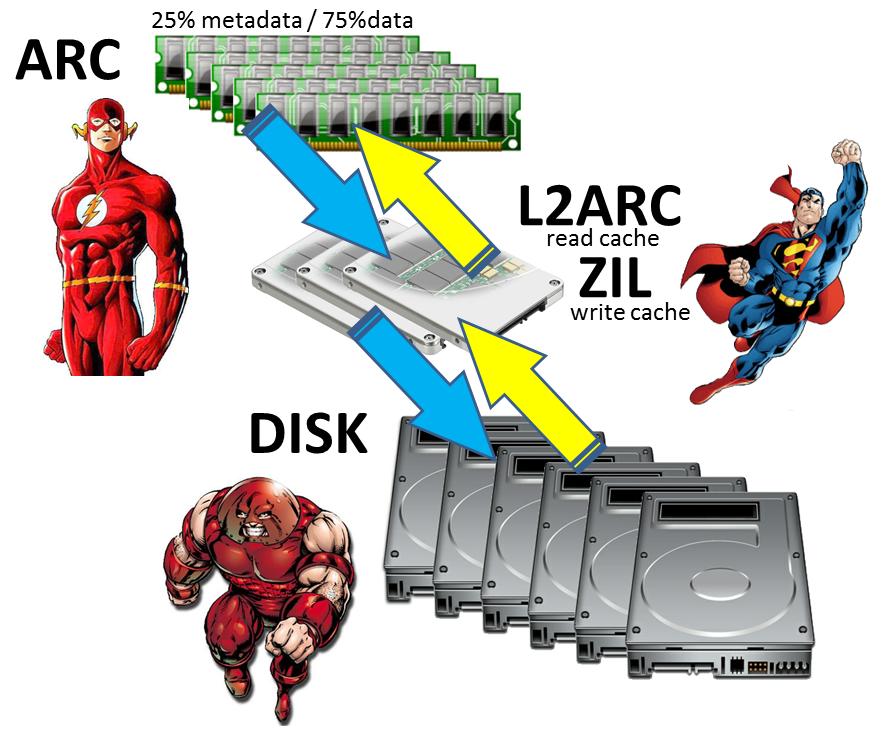 Nexenta ZFS Basics HansDeLeenheer - Zfs architecture