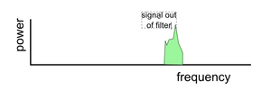 output spectrum of up converter circuit