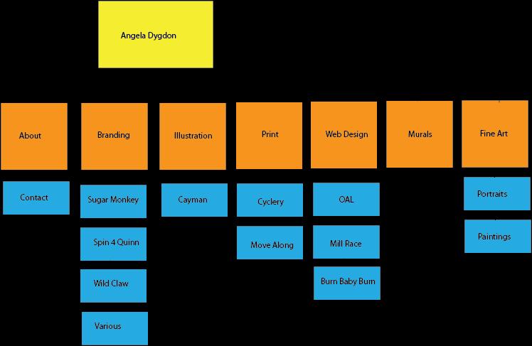 Angie's Web Design Blog: Portfolio Sitemap And Wire Frame/skins