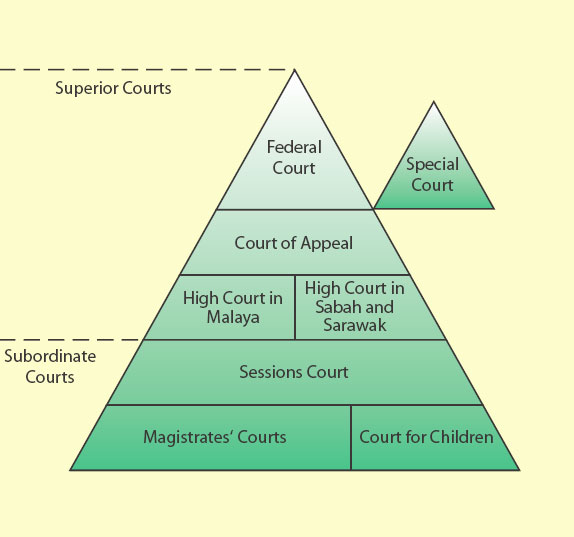 role of subordinate judiciary Courts, criminal courts, presided over by faujdar, kotwal, shiqdar and subedar functioned2 the highest court of the land was the emperor's court, exercising original and appellate jurisdiction although these courts generally exercised exclusive jurisdiction in different categories of cases.