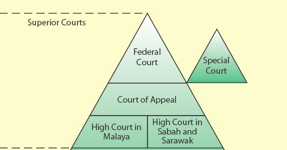 doctrine of binding precedent operates in the malaysia court If a higher court has made a significant legal point in one case,  'the scope of the flexibility of the doctrine of binding precedent has two sources .