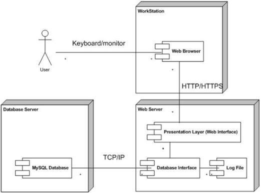 Uml Deployment Diagram Computer Science