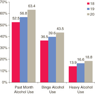 the debate over the issue of drinking age in the united states Alcohol and drinking history in the united states of america: a chronology  this chronology or timeline presents events in the history of alcohol and drinking in what is now the us.