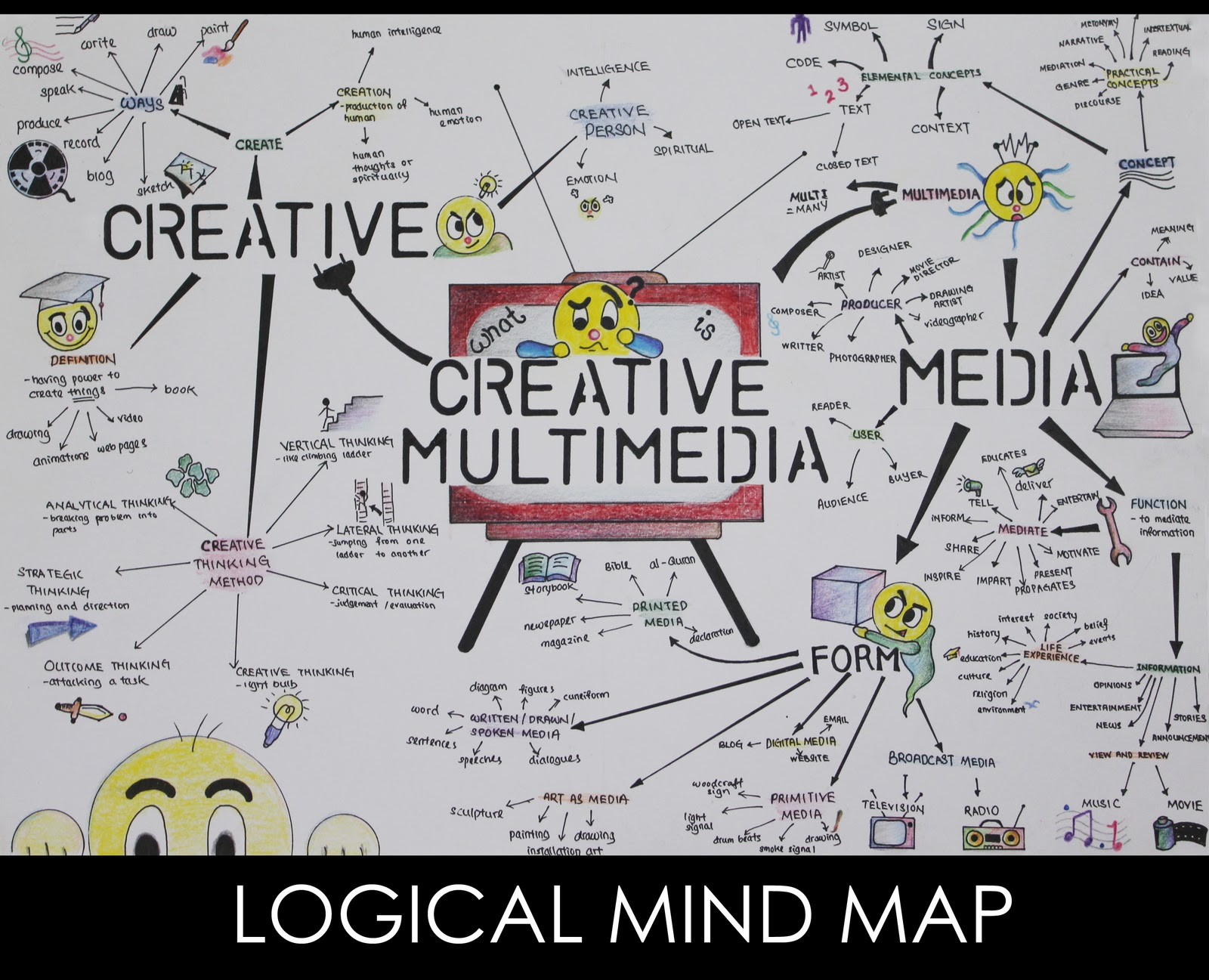 logical mind maps what is creative multimedia