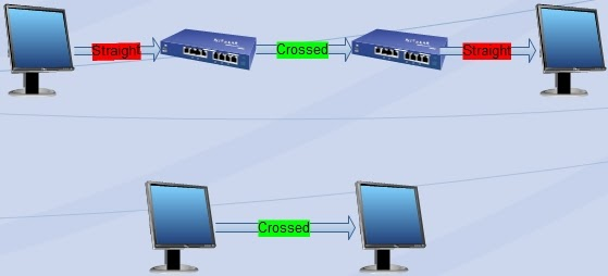 how to set up home lan network