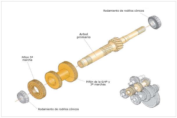 Componentes de la transmision mecanica automotriz