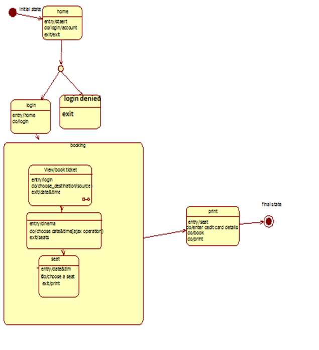 uml   statechart diagram with example  code  learnthe below is an state chart diagram of an airline reservation system  i hope this helps people to solve their doubt about state chart diagram