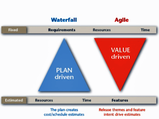 Jack notarangelo 39 s application engineering blog the for Difference between agile and waterfall testing