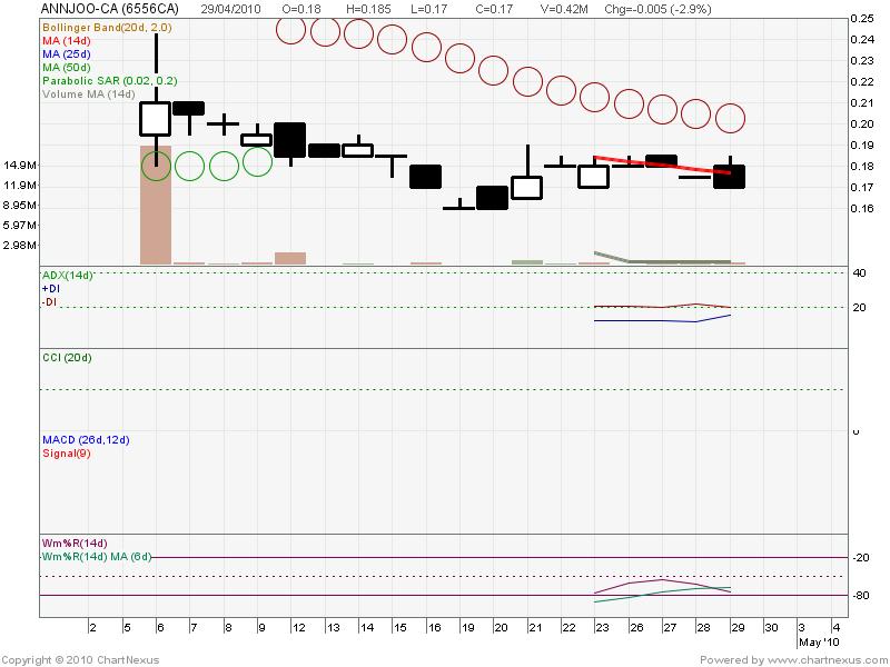 Martingale binary option trading