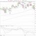 Säljsignaler i OMXS30 och S&P-500, avvaktande i Asien