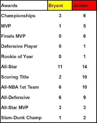 Kobe Bryant vs Michael Jordan MJ Lakers vs Bulls 97-98 1997: by