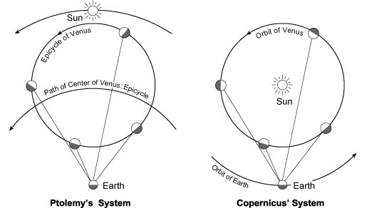 Nicolaus Copernicus Model Of The Solar System Believed that copernicus