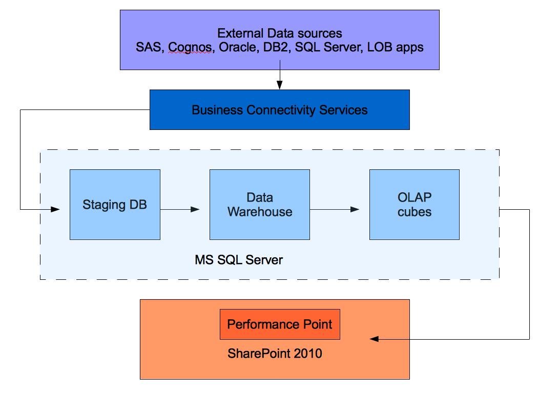 Sharepoint sql olap diagram sharepoint free engine image for Architecture bi