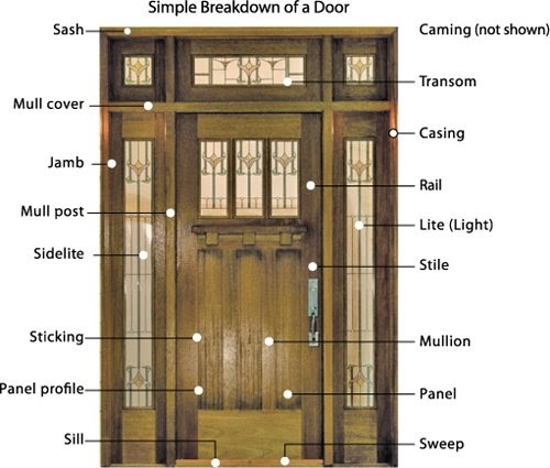 All about entry doors anatomy of an entry door Exterior door components