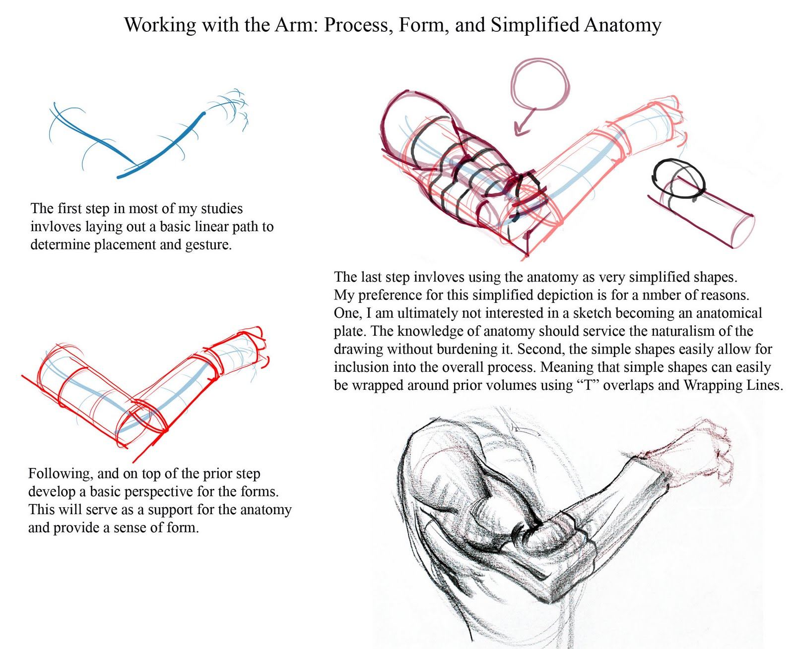 Figuredrawingfo News Arm Process Notes