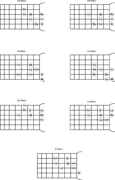 Escalas de Guitarra (Maiores)