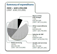 Gatineau Budget Expenditures