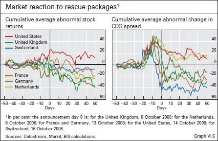 [BIS+-+Market+reaction+to+rescue+packages.jpg]