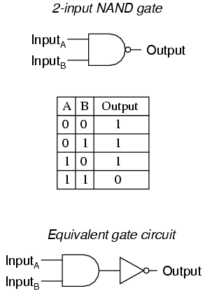 Nand logic gate schematic nand get free image about for Circuit nand