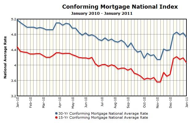 EMC Mortgage