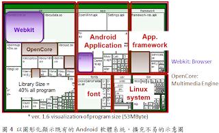 圖形化顯示既有Android系統之不易擴充的表示圖