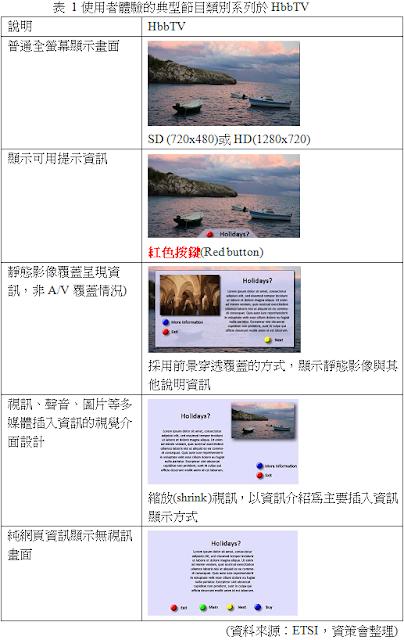 HbbTV提供的使用者體驗之典型節目類別表