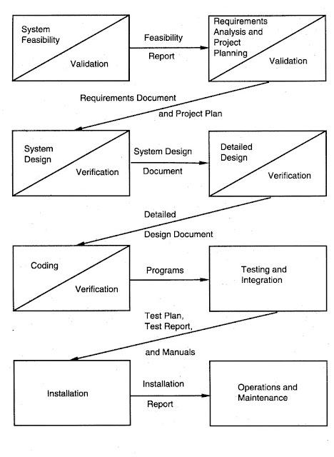 Software Engineering 231 Waterfall Model