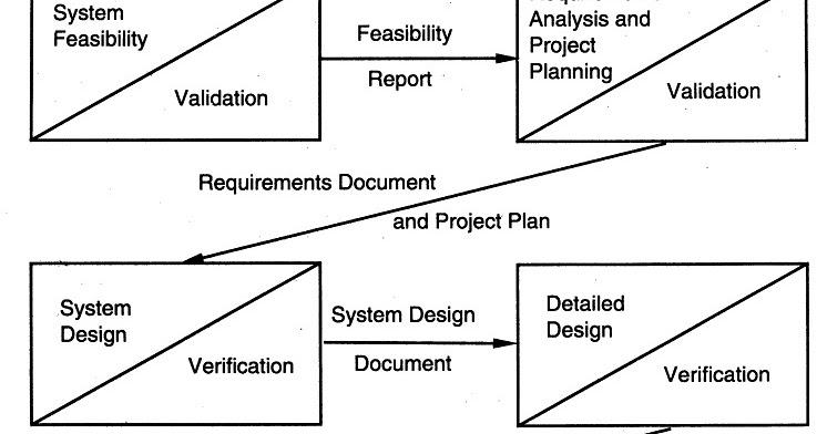 waterfall project plan