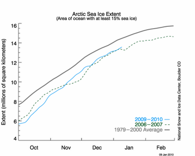 Arktis Eisausdehnung