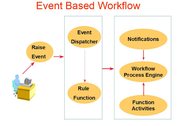 Oracle Applications Oracle Workflow And Workflow Components - Oracle r12 ap invoice approval workflow