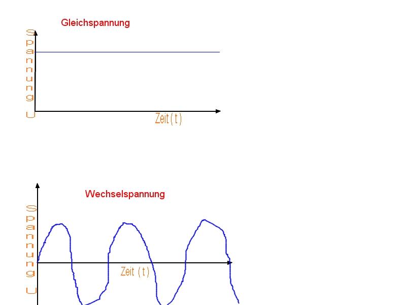 Elektrischer Strom / Spannung / widerstand | Kfz Fragen??? Hier ...