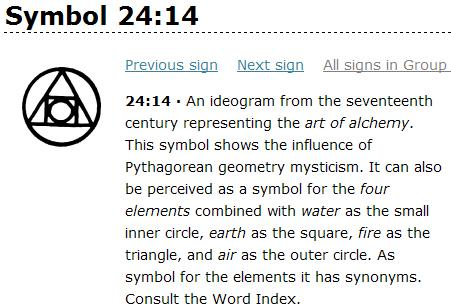 Alchemy Symbols Fire