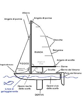 La vela uno sport fatto di numeri parti della vela e for Parti di una barca a vela