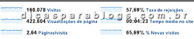 analisar blog