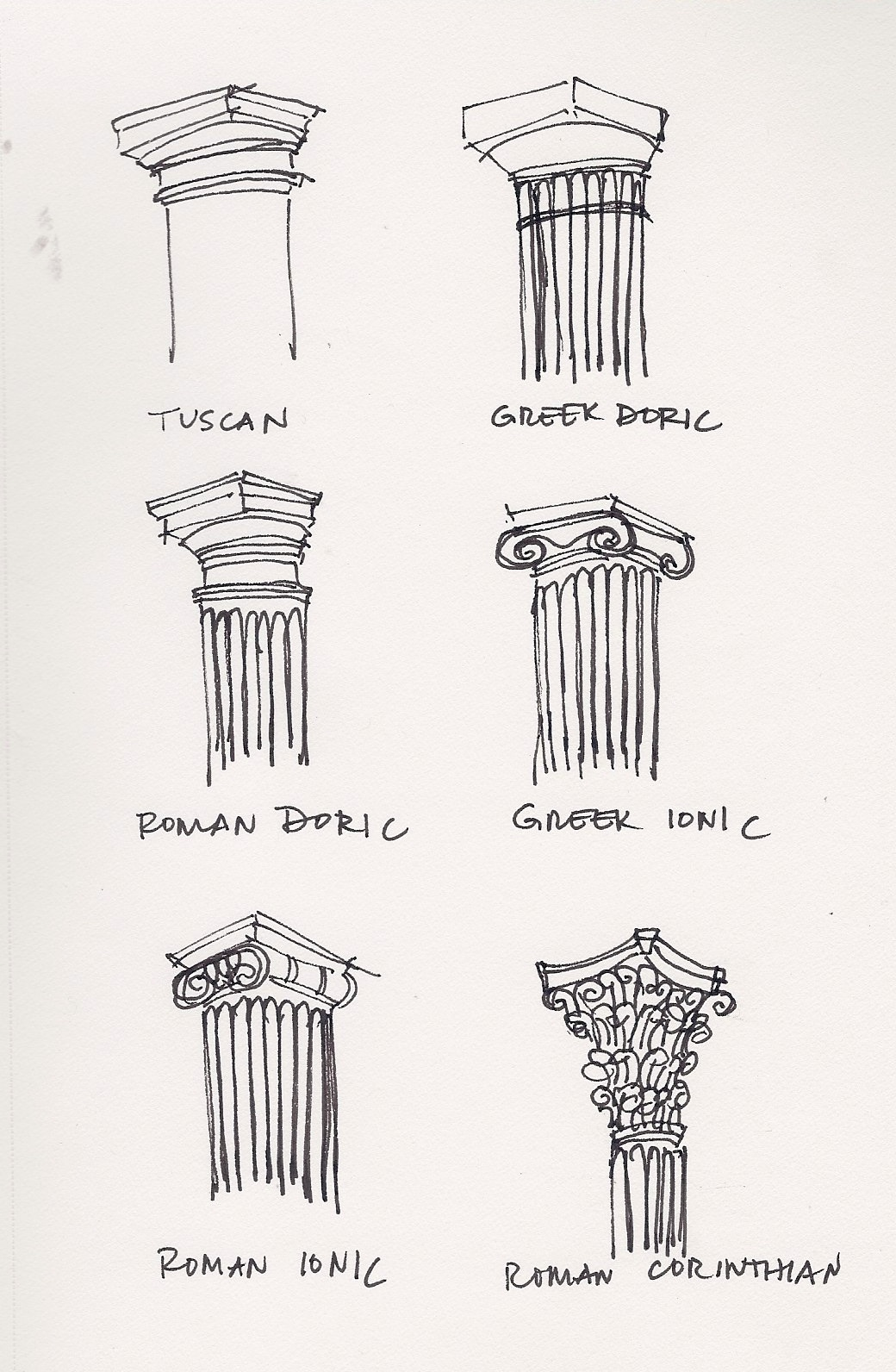 three greek architectural orders