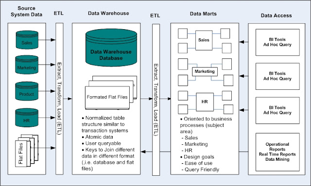 Data Bob Jr   Data Warehouse Concepts