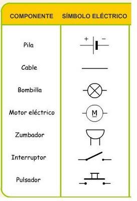 La electricidad: CUESTIONARIO SOBRE EL CIRCUITO ELÉCTRICO