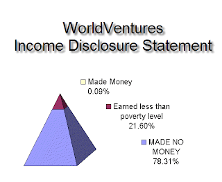WorldVentures Income Disclosure Statement