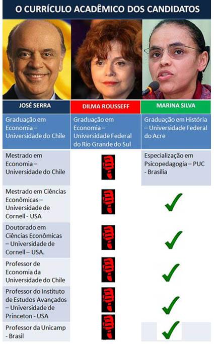 Currículo dos candidatos à presidência