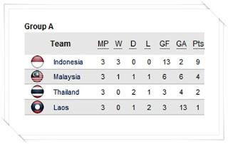Hasil dan Klasemen AFF Suzuki Cup 2010
