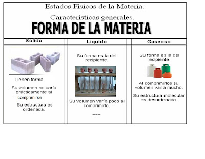 Mi blog raisa for Cuarto estado de la materia