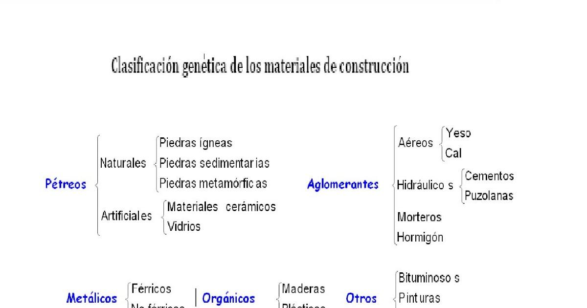 Propiedades materiales de construcci n clasificaci n de for Marmol clasificacion
