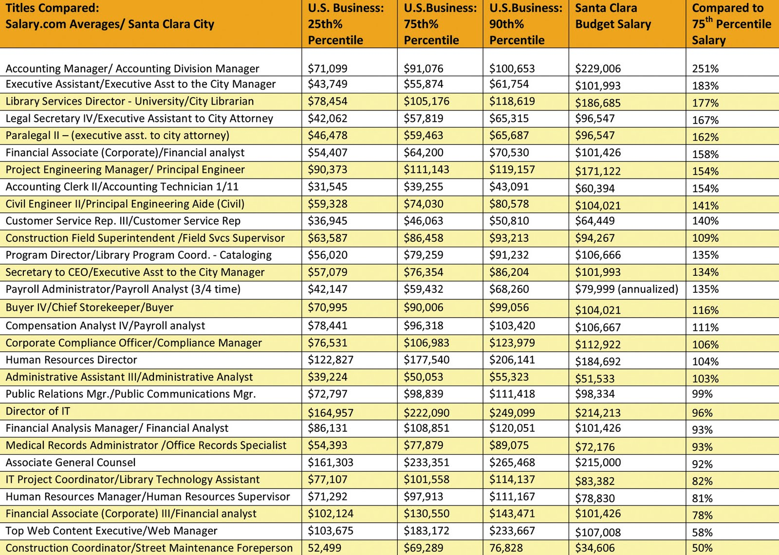 salary comparison city