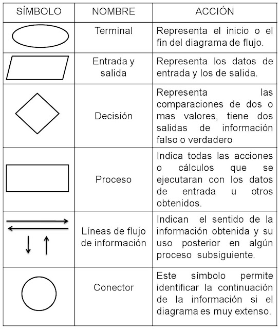 Algoritmos y peusocodigos tablas de simbologia de algoritmos for Simbologia de planos arquitectonicos pdf