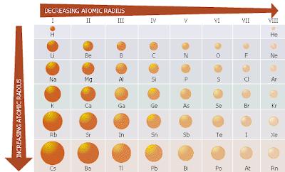 Polumjer atoma, Instrukcije, poduke, repeticije, matematika, kemija, fizika, drugi predmeti, državna matura, upis na medicinski fakultet, klasično ili putem Skypea, sve škole i fakulteti, 095 812 7777
