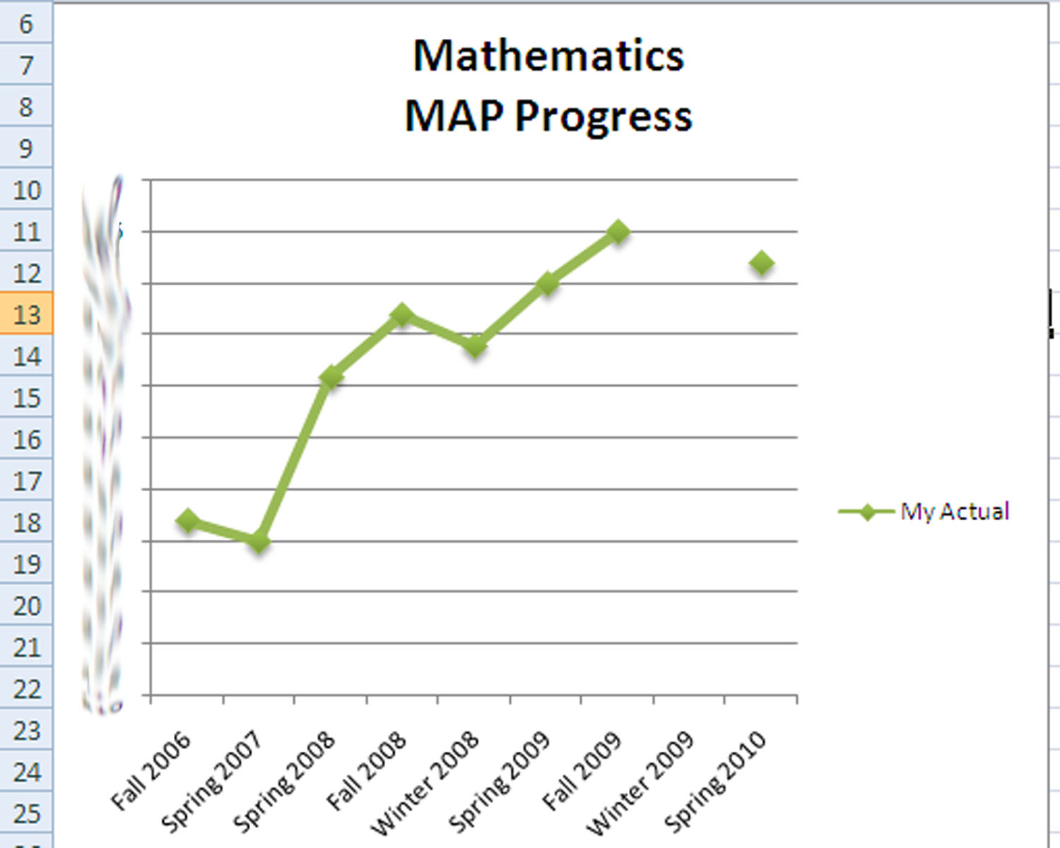 this is a very good chart for displaying map scores it has everything you need to know in a simple manner the dates the progress the skipped tests