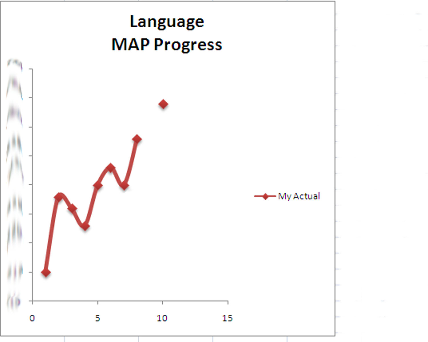 this is not a good chart to display map scores it does not tell when the tests were made so the person will not know over how much time the progress was