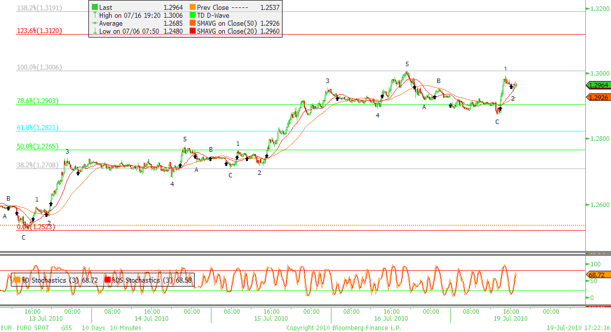 Forexpros usd idr